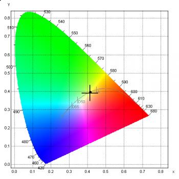 LED-Spektralmessung