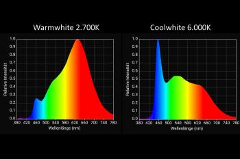 Meter: COB-LED-Band LK04-9h