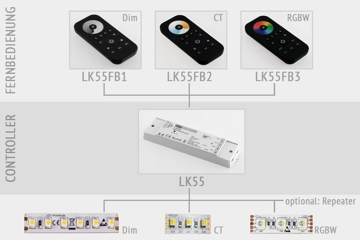 Fernbedienung 1 kanal f r lk55 led dimmer lk55fb1 for Koch 4 kanal led funkfernsteuerung